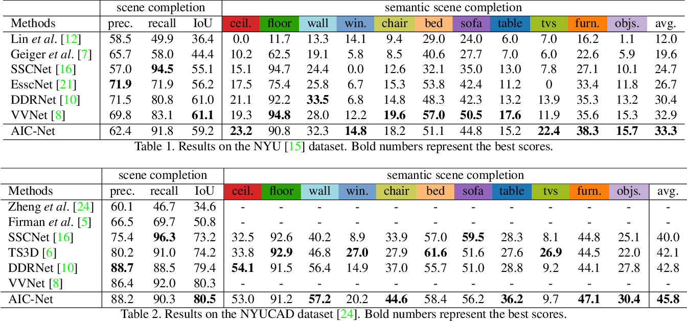Figure 2 for Anisotropic Convolutional Networks for 3D Semantic Scene Completion