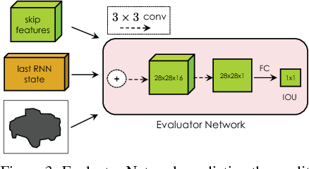 Figure 4 for Efficient Interactive Annotation of Segmentation Datasets with Polygon-RNN++