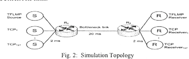 Fig. 2: Simulation Topology