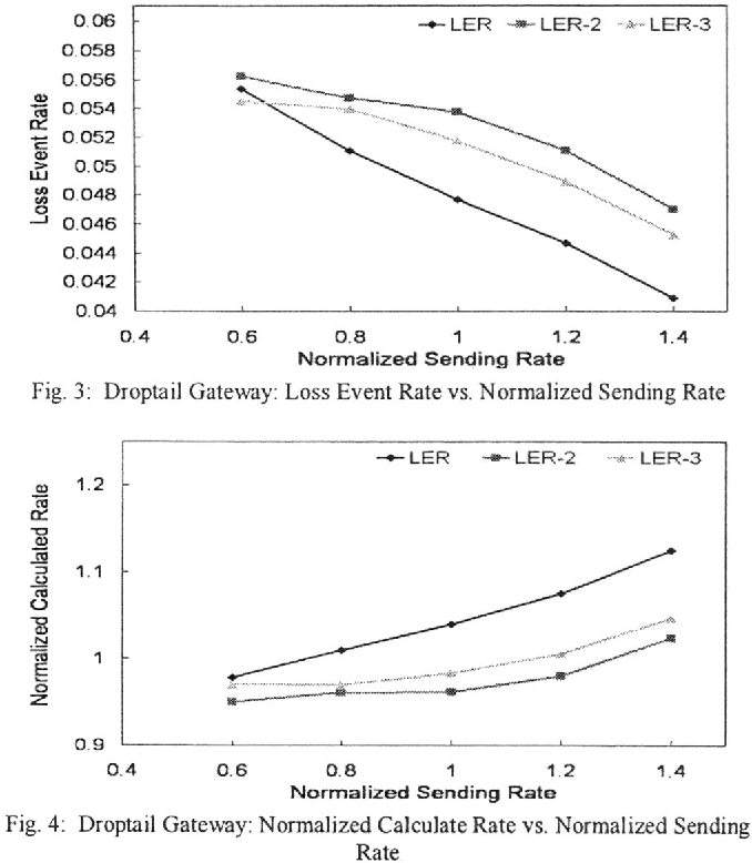 Fig. 3: Droptail Gateway: Loss Event Rate vs. Normalized Sending Rate