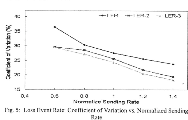 Fig. 5: Loss Event Rate: Coefficient of Variation vs. Normalized Sending Rate