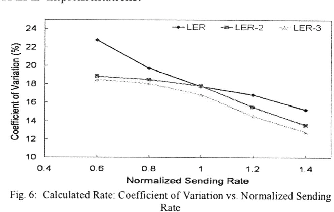 Fig. 6: Calculated Rate: Coefficient of Variation vs. Normalized Sending Rate