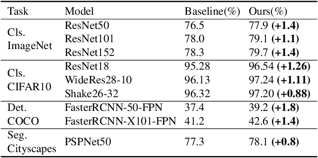 Figure 1 for GridMask Data Augmentation