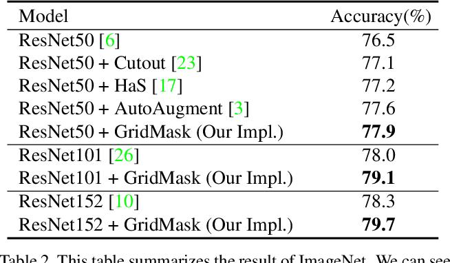 Figure 4 for GridMask Data Augmentation