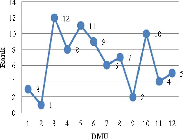 Table 1 from Data envelopment analysis (DEA) based performance