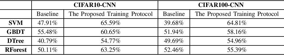 Figure 4 for A Novel Training Protocol for Performance Predictors of Evolutionary Neural Architecture Search Algorithms