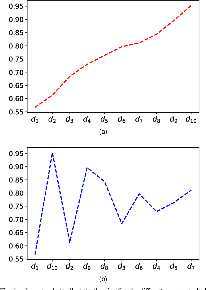 Figure 1 for A Novel Training Protocol for Performance Predictors of Evolutionary Neural Architecture Search Algorithms