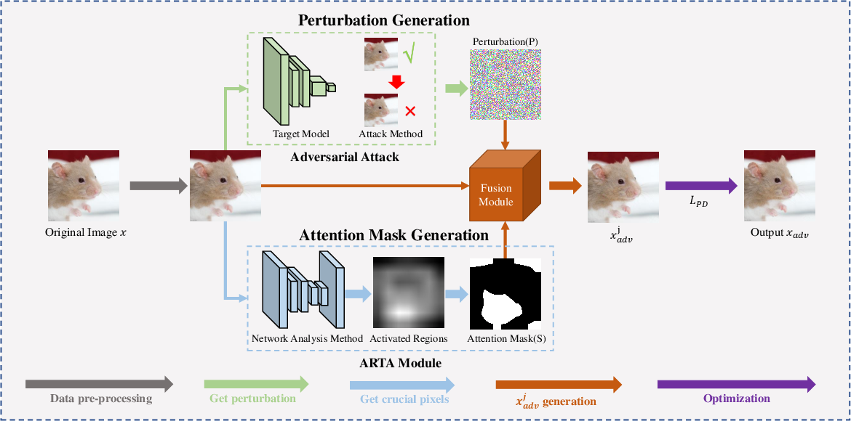Figure 3 for A Perceptual Distortion Reduction Framework for Adversarial Perturbation Generation
