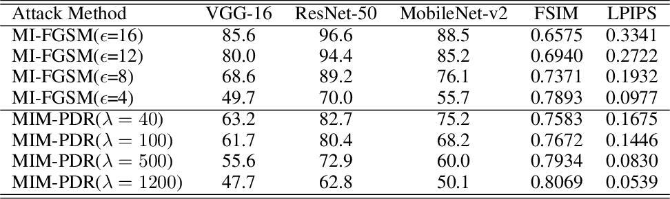Figure 2 for A Perceptual Distortion Reduction Framework for Adversarial Perturbation Generation