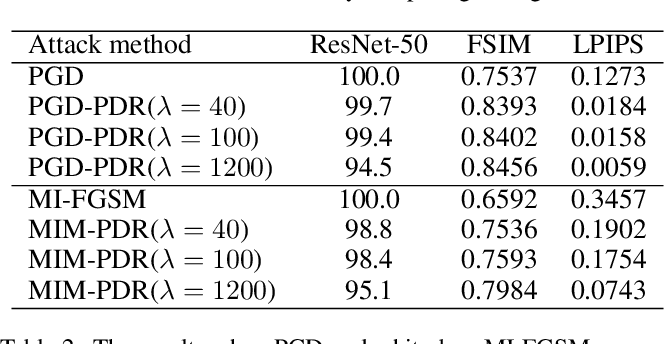 Figure 4 for A Perceptual Distortion Reduction Framework for Adversarial Perturbation Generation