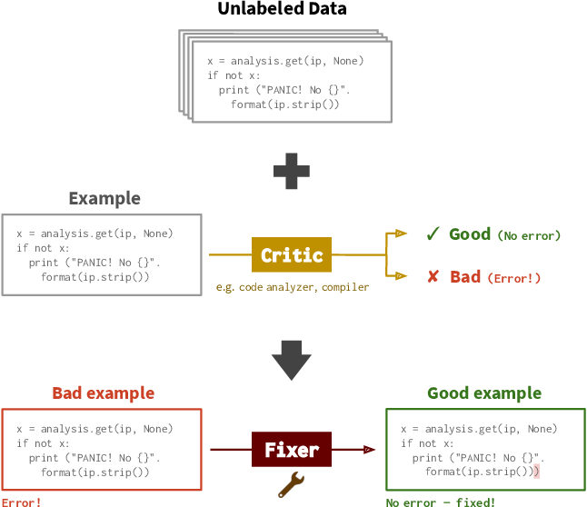 Figure 1 for Break-It-Fix-It: Unsupervised Learning for Program Repair