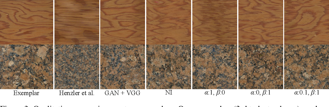 Figure 4 for GramGAN: Deep 3D Texture Synthesis From 2D Exemplars