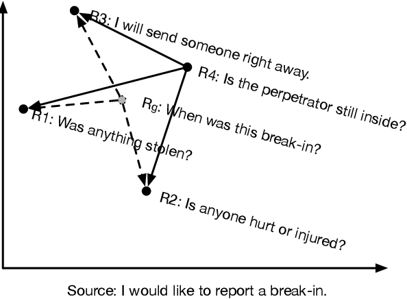 Figure 2 for DialoGPT: Large-Scale Generative Pre-training for Conversational Response Generation