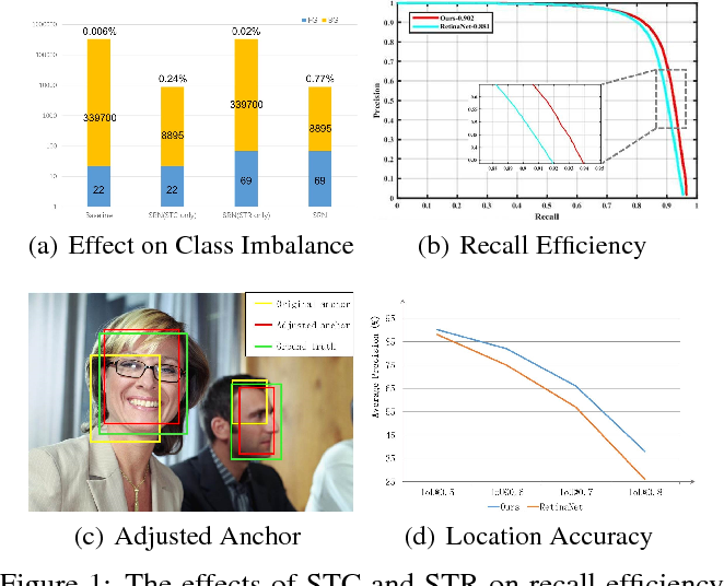 Figure 1 for Selective Refinement Network for High Performance Face Detection
