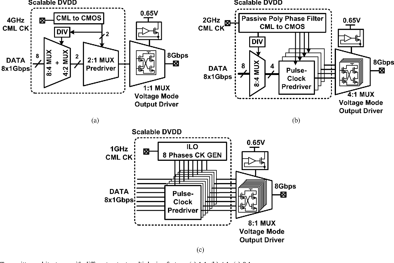 Figure 3 From A 047066 Pj Bit 488 Gb S I O Transceiver In 65 8 1 Multiplexer Circuit Diagram Transmitter Architectures With Different Output Multiplexing Factors