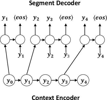Figure 1 for Unsupervised Neural Word Segmentation for Chinese via Segmental Language Modeling
