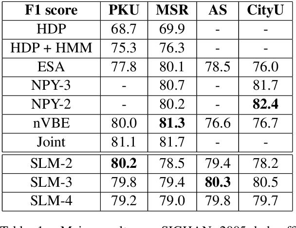 Figure 2 for Unsupervised Neural Word Segmentation for Chinese via Segmental Language Modeling