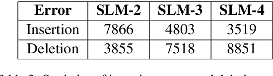 Figure 4 for Unsupervised Neural Word Segmentation for Chinese via Segmental Language Modeling