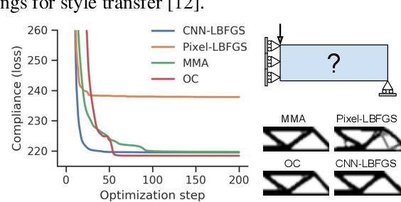 Figure 3 for Neural reparameterization improves structural optimization