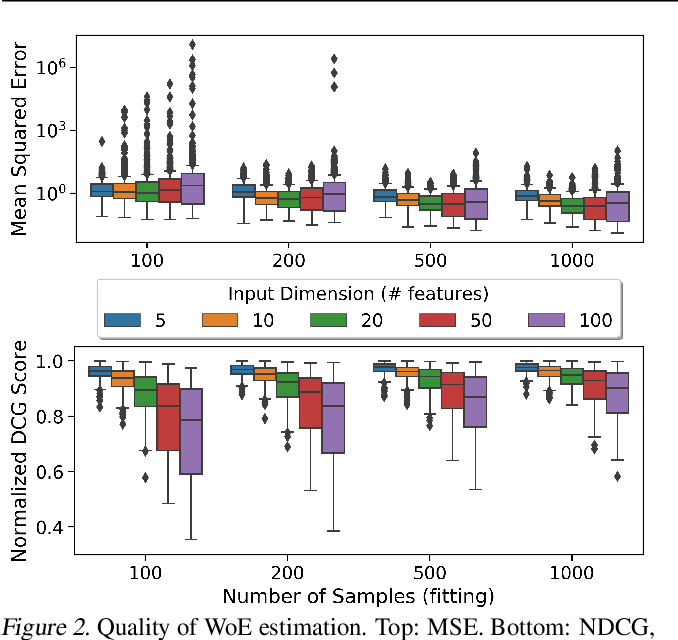 Figure 2 for A Human-Centered Interpretability Framework Based on Weight of Evidence