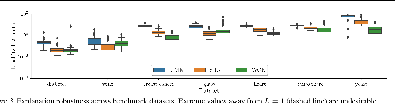 Figure 3 for A Human-Centered Interpretability Framework Based on Weight of Evidence