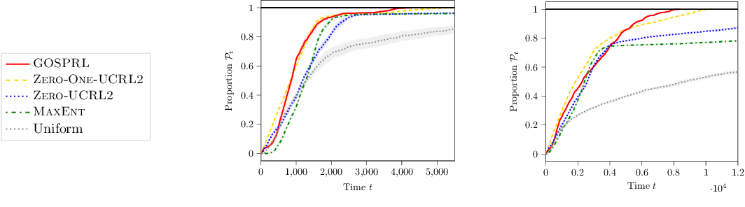 Figure 4 for A Provably Efficient Sample Collection Strategy for Reinforcement Learning