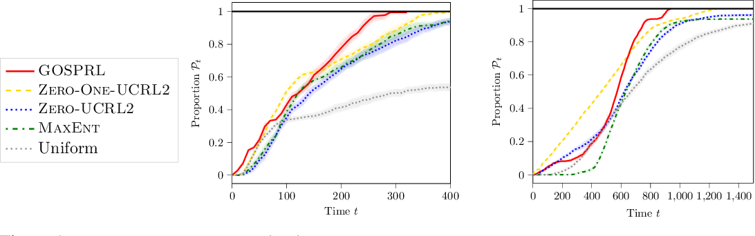 Figure 1 for A Provably Efficient Sample Collection Strategy for Reinforcement Learning