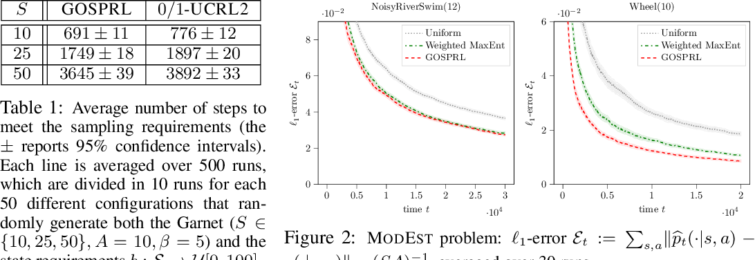 Figure 2 for A Provably Efficient Sample Collection Strategy for Reinforcement Learning