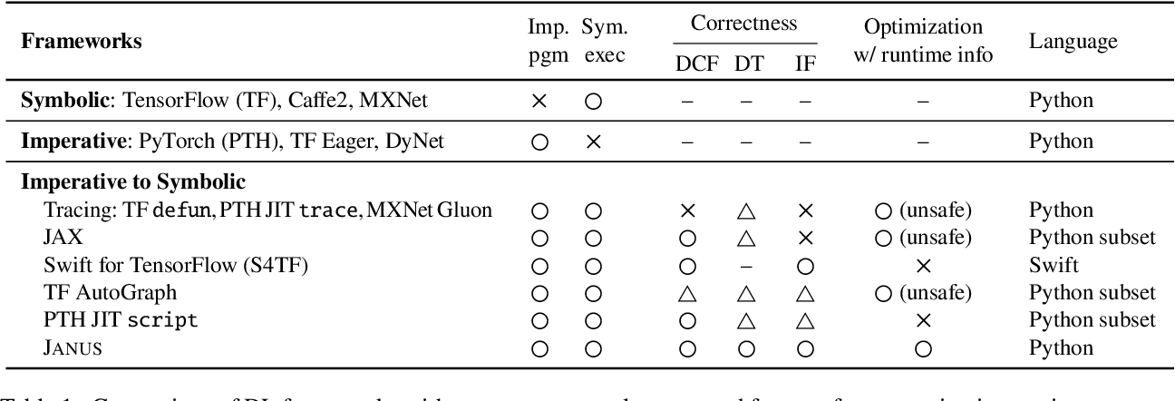 Figure 2 for JANUS: Fast and Flexible Deep Learning via Symbolic Graph Execution of Imperative Programs