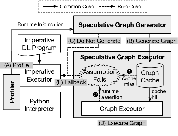 Figure 3 for JANUS: Fast and Flexible Deep Learning via Symbolic Graph Execution of Imperative Programs