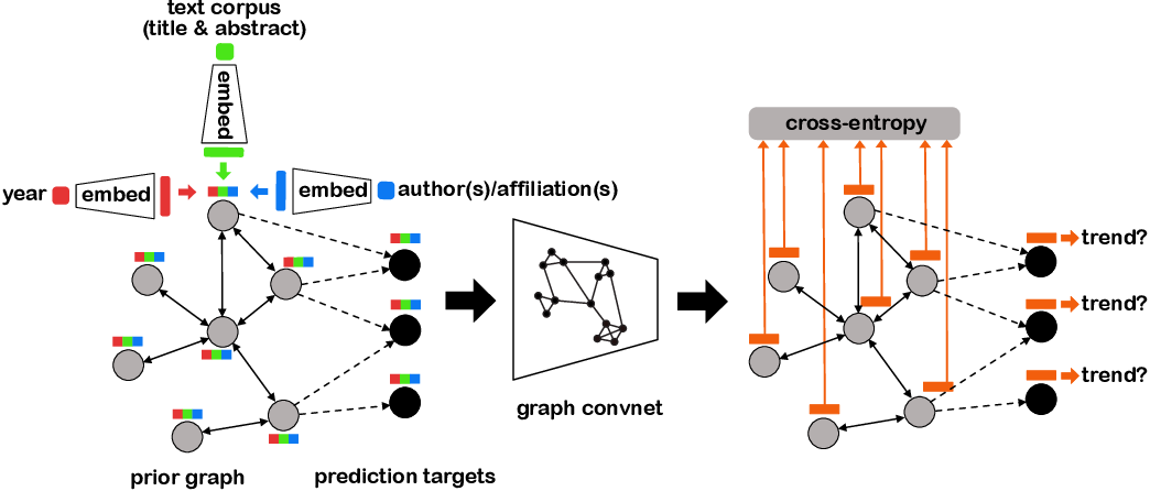 Figure 1 for Structured Citation Trend Prediction Using Graph Neural Networks
