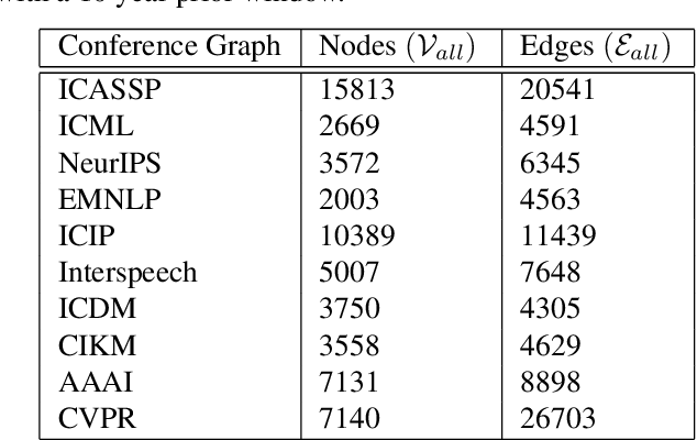 Figure 2 for Structured Citation Trend Prediction Using Graph Neural Networks