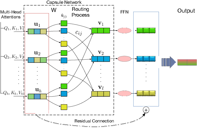 Figure 1 for Improving Multi-Head Attention with Capsule Networks