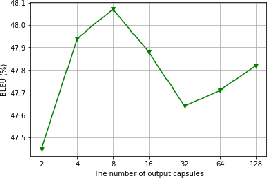 Figure 4 for Improving Multi-Head Attention with Capsule Networks