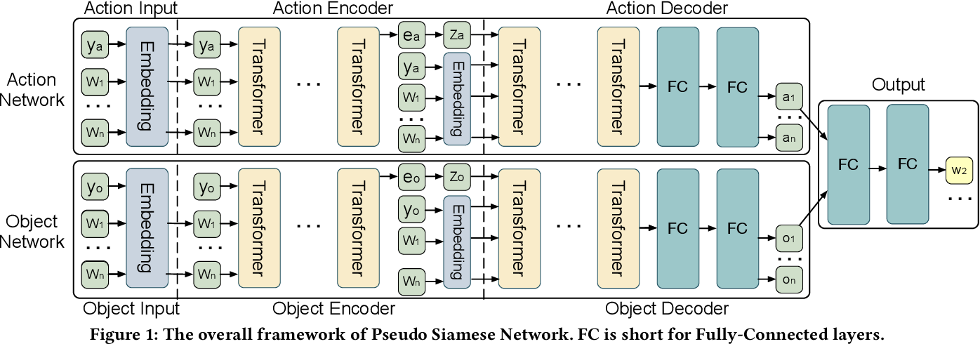 Figure 1 for Pseudo Siamese Network for Few-shot Intent Generation