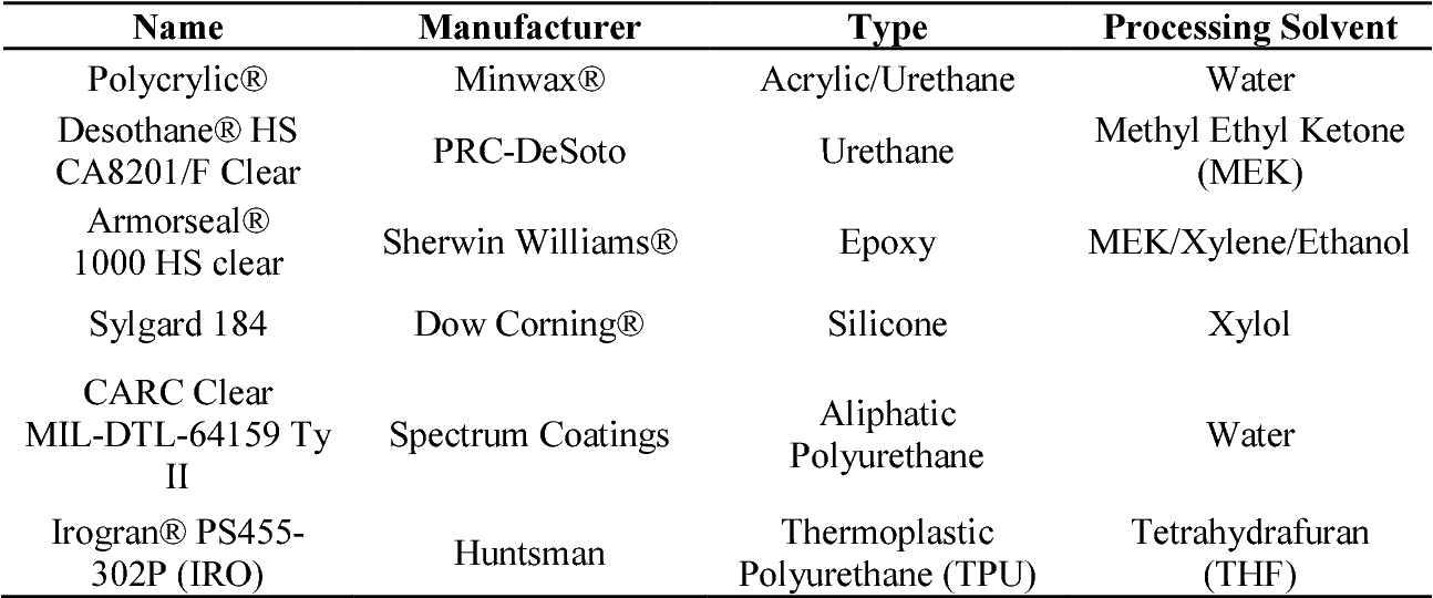 PDF] Evaluation of Advanced Conductive Nickel Materials for