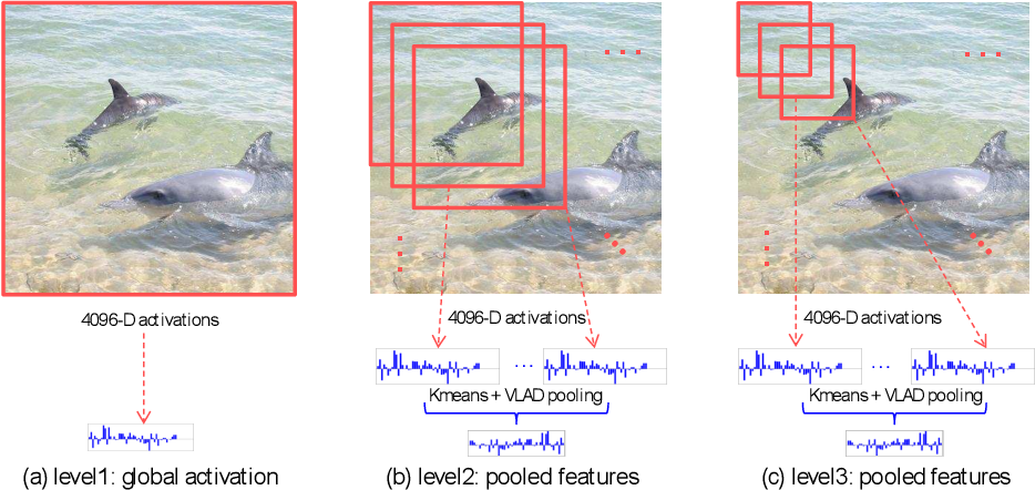 Figure 1 for Multi-scale Orderless Pooling of Deep Convolutional Activation Features