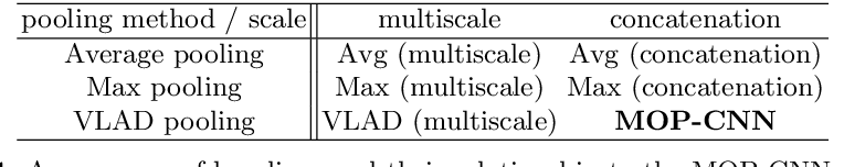 Figure 2 for Multi-scale Orderless Pooling of Deep Convolutional Activation Features