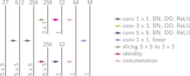 Figure 3 for Magnetic Resonance Fingerprinting Reconstruction via Spatiotemporal Convolutional Neural Networks