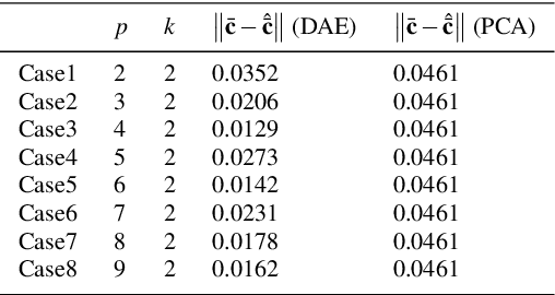 Figure 2 for Towards Latent Space Based Manipulation of Elastic Rods using Autoencoder Models and Robust Centerline Extractions