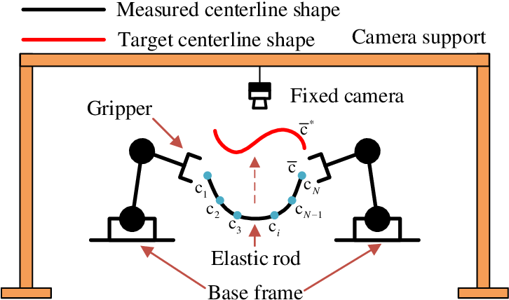 Figure 1 for Towards Latent Space Based Manipulation of Elastic Rods using Autoencoder Models and Robust Centerline Extractions