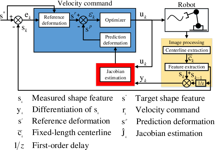 Figure 3 for Towards Latent Space Based Manipulation of Elastic Rods using Autoencoder Models and Robust Centerline Extractions