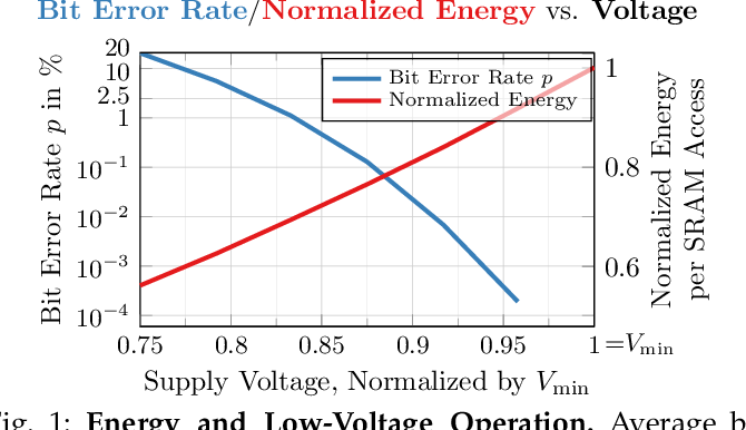 Figure 1 for Random and Adversarial Bit Error Robustness: Energy-Efficient and Secure DNN Accelerators