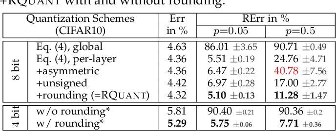 Figure 2 for Random and Adversarial Bit Error Robustness: Energy-Efficient and Secure DNN Accelerators