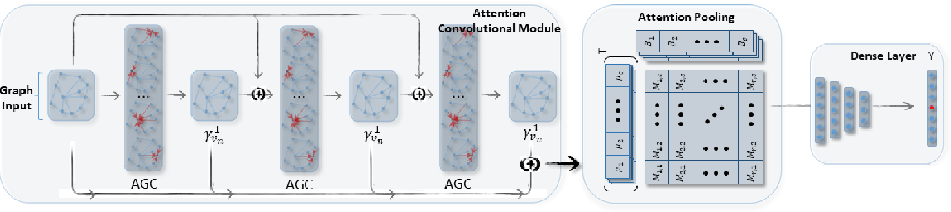 Figure 1 for DAGCN: Dual Attention Graph Convolutional Networks