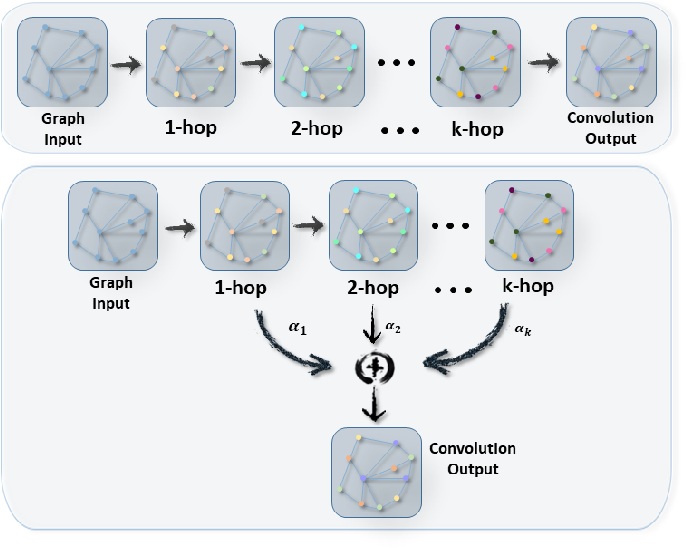 Figure 2 for DAGCN: Dual Attention Graph Convolutional Networks