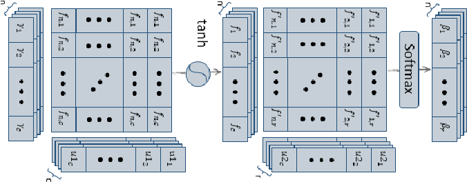 Figure 3 for DAGCN: Dual Attention Graph Convolutional Networks