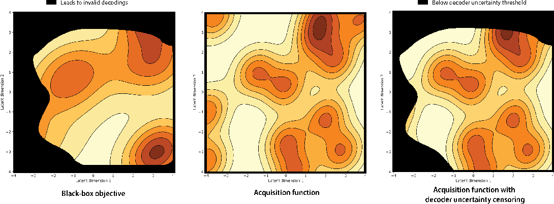 Figure 1 for Improving black-box optimization in VAE latent space using decoder uncertainty
