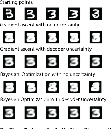 Figure 3 for Improving black-box optimization in VAE latent space using decoder uncertainty