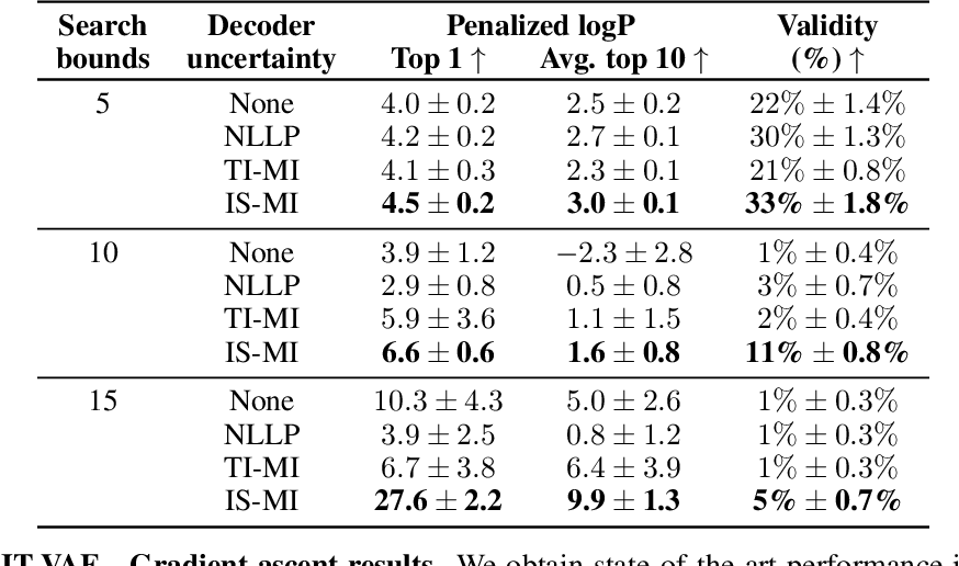 Figure 2 for Improving black-box optimization in VAE latent space using decoder uncertainty